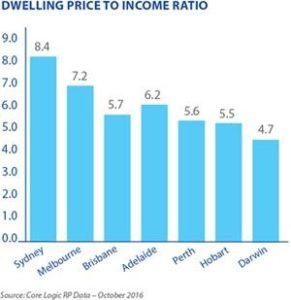 Dwelling Price to Income Ratio